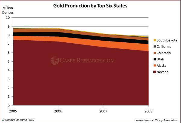 Gold Production by Top Six States 24 Sep 2010.JPG