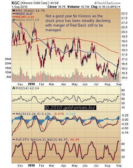 KGC Chart 02 September 2010.JPG