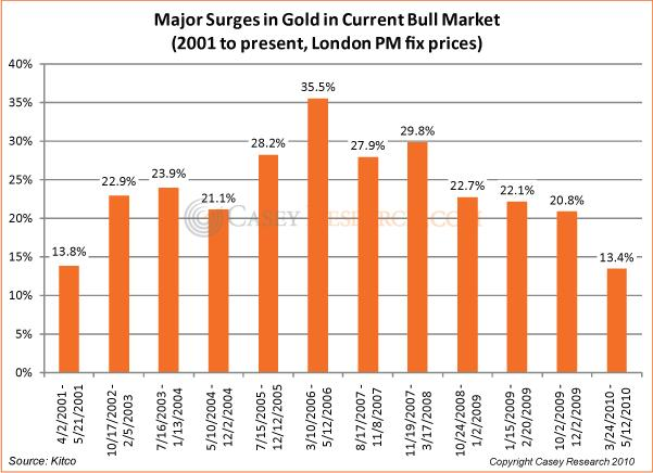 Major Surges in Gold 22 sep 2010.JPG