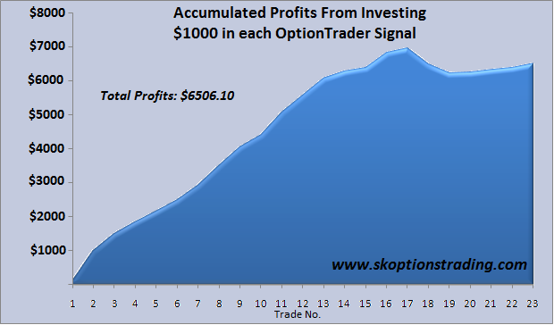 OptionTrader Profits