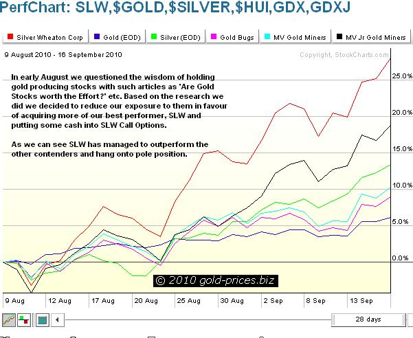SLW Comparison Chart as of 17 Sep 2010.JPG