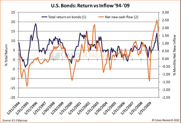 US Bonds Return vs Inflow 04 Sep 2010.JPG