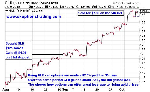 optiontrader example trade gld calls