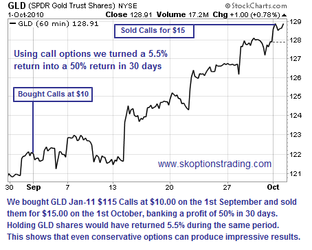 GLD Calls Return 50% in 30 Days for OptionTrader Subscribers