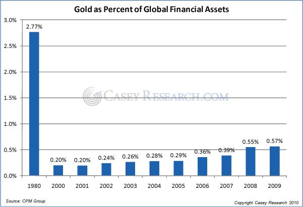 Gold as a Percentage of Global Financial Assets 09 October 2010.JPG