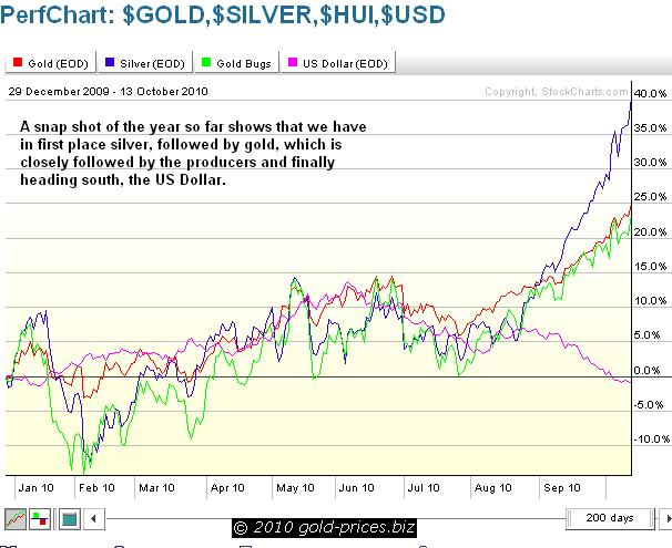 Gold Silver HUI USD Chart 14 October 2010.JPG