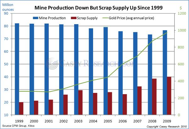 Mine Production down  09 October 2010.JPG