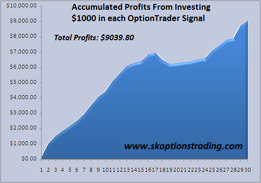 optiontrader profits 2