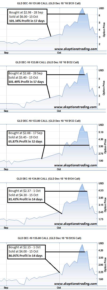 SK OptionTrader Trades