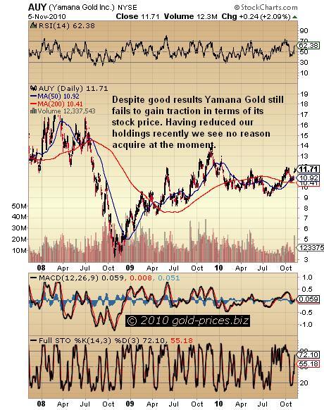 Yamana Gold Incorporated