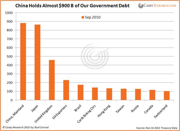 China Hold US Debt 24 Nov 2010.JPG