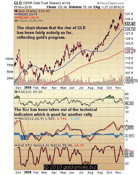 GLD Chart 16 Nov 2010.JPG