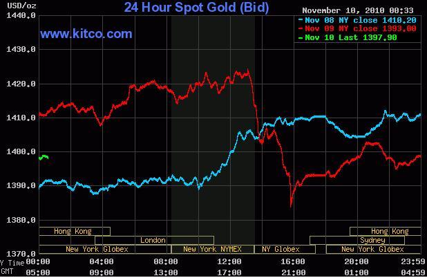 Gold Chart Kitco 10 November 2010.JPG