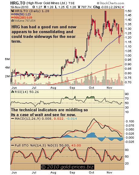 HRG Chart 22 Nov 2010.JPG