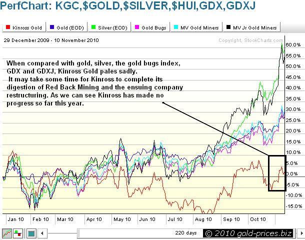 KGC Comparison Chart 11 November 2010.JPG