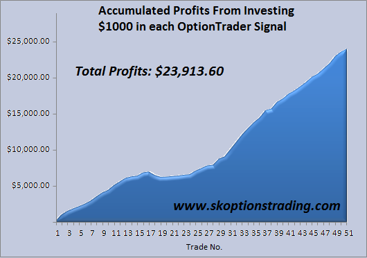 SK OptionTrader Closes 13 Trades, Banking 44% to 100% In Profits