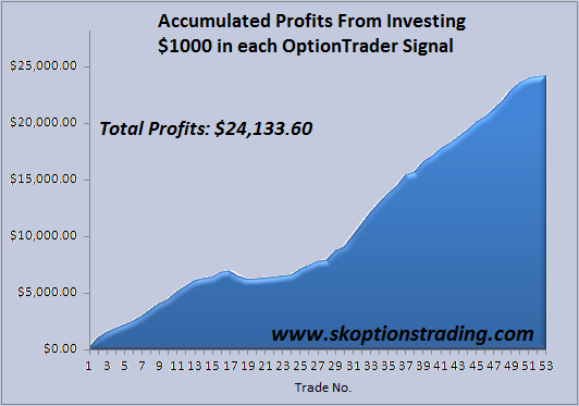 SK OptionTrader Acc Profits 18110