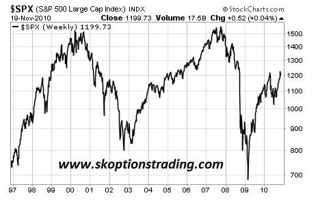 SPX Long Term Chart 201110