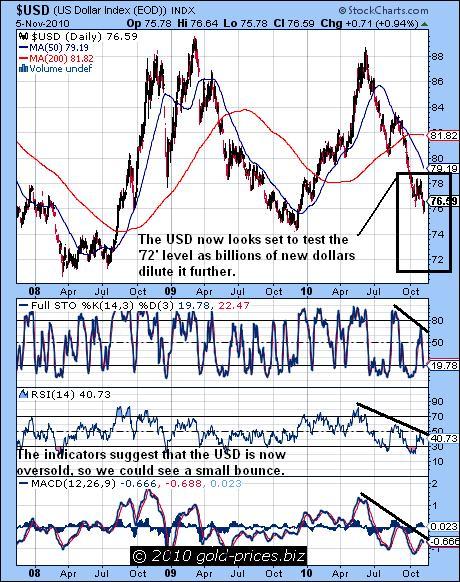USD chart 08 Nov 2010.JPG
