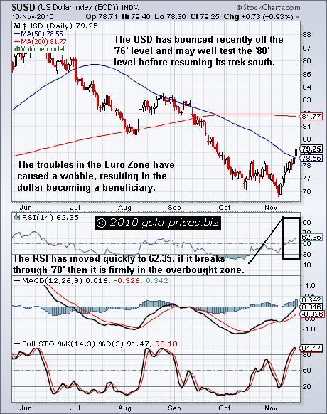 USD Chart 17 Nov 2010.JPG