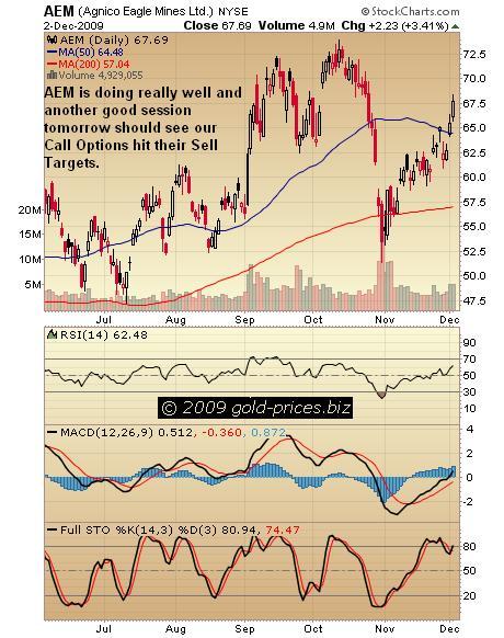 AEM Chart 03 dec 09.JPG
