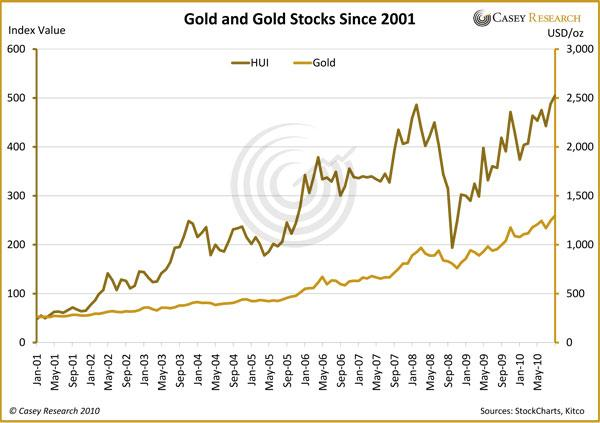 Gold and Gold Stocks 04 Dec 2010.JPG