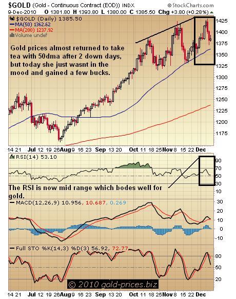 Gold Chart 10 Dec 2010.JPG