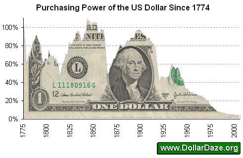 The dollar since 1774 18 Dec 2010.JPG