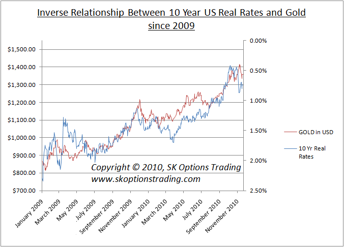us 10yr real rates vs gold sk options trading