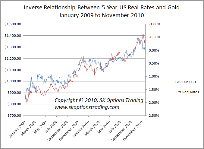 us 5yr real rates vs gold sk options trading