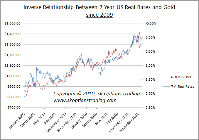 us 7yr real rates vs gold sk options trading