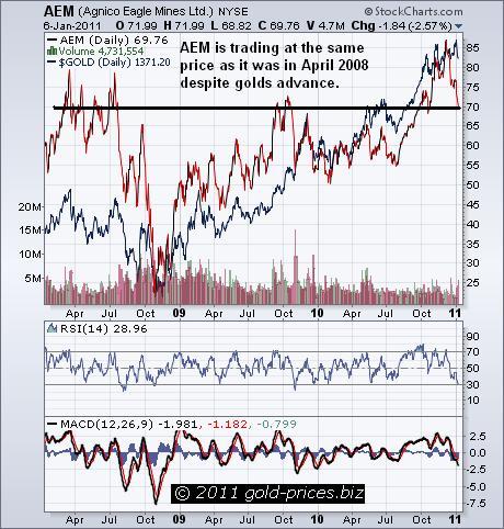 AEM Chart 07 Jan 2011.JPG