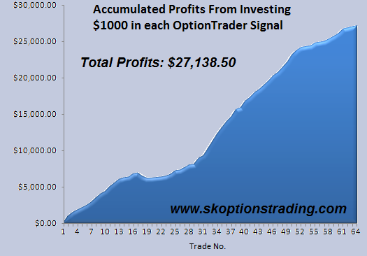 SK OptionTrader Acc Profits 220111