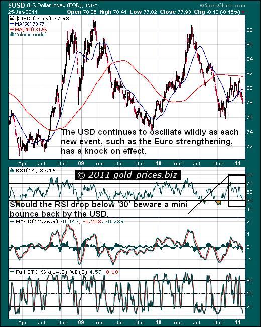 USD Chart 26 Jan 2011.JPG