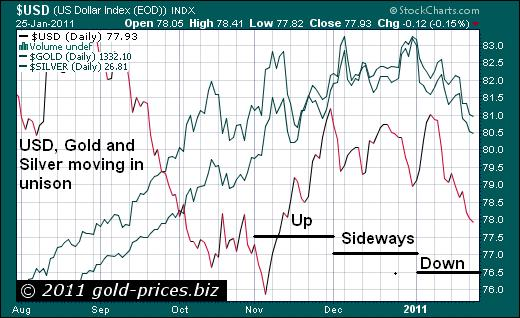USD Gold Silver Moving in unison 26 Jan 2011.JPG