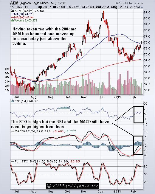 AEM Chart 16 Feb 2011.JPG