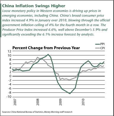 China Inflation 23 Feb 2011.JPG