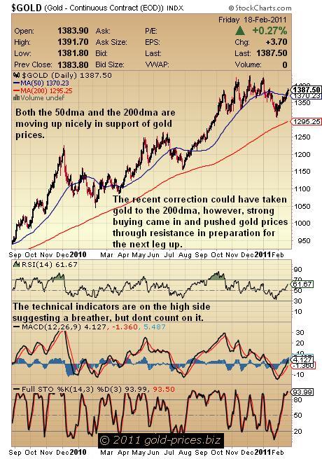 Gold chart 21 Feb 2011.JPG