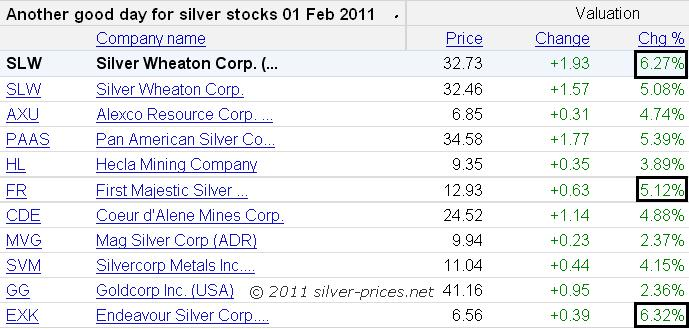 silver producers table 02 feb 2011.JPG