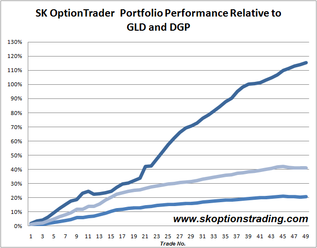 Gold Trading Vehicles: SK Options Outperform