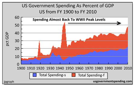 US Gov Spend Casey 09 feb 2011.JPG