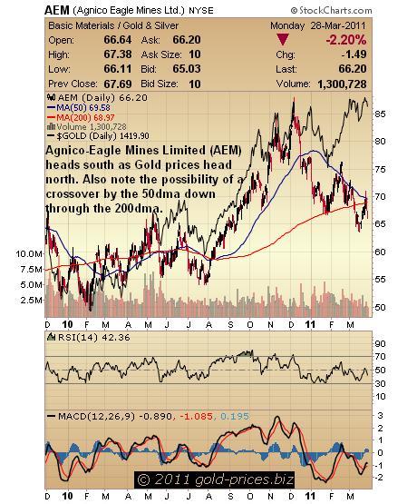 aem chart 28 march 11.JPG