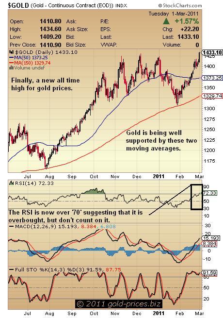 Gold chart 02 March 2011.JPG