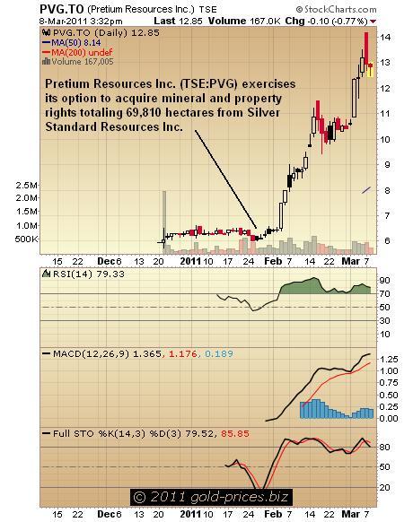 PVG Chart 09 March 2011.JPG