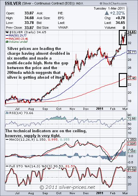 silver chart 02 march 2011.JPG