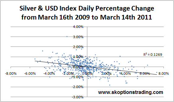 Silver USD Daily Returns