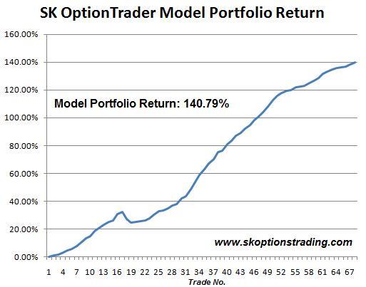 sk chart 25 March 2011.JPG