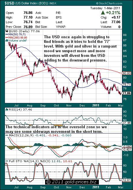 USD chart 02 March 2011.JPG