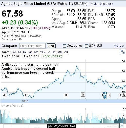 AEM Chart 29 April 2011.JPG