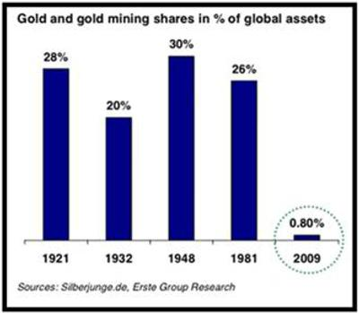 Gold and gold mining shares in 5 of global assets 22 April 2011.JPG